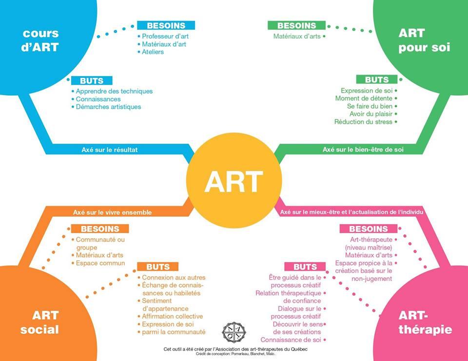 Art therapie, villefranche sur saone, beaujolais ASAPAM mediation artistique